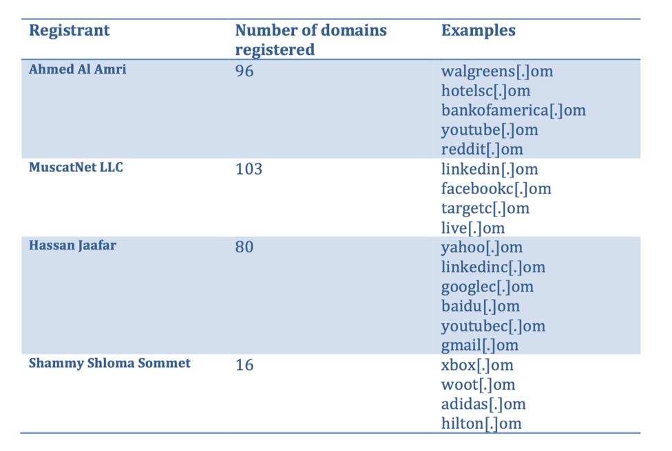 exemples-de-om Typosquattage : des logiciels malveillants se cachent sur des sites mal orthographiés