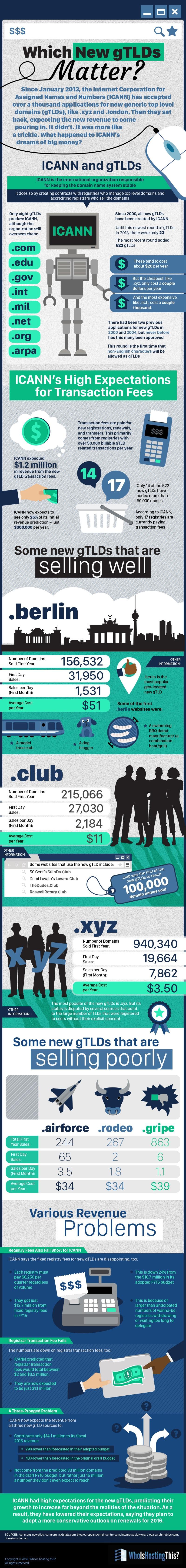 infographie-gTLDs Infographie : .berlin, .xyz, quels sont les nouveaux domaines web qui comptent ?