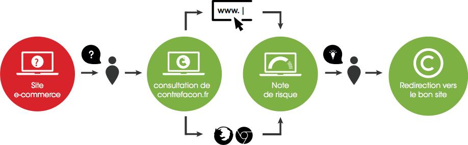 contrefacon-diagramme Contrefaçon.fr : vérifiez la fiabilité des sites marchands