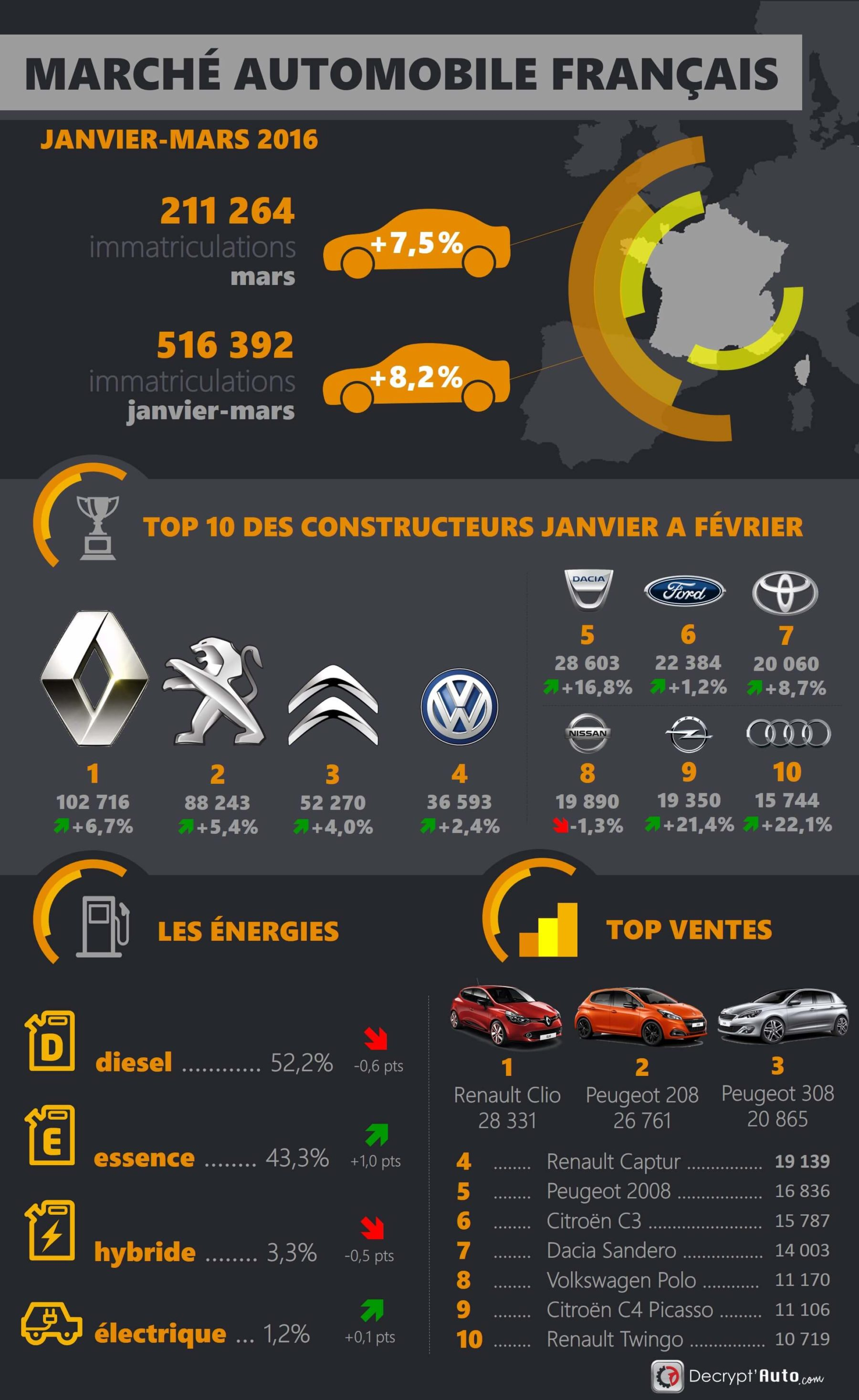 infographie-marche-automobile-france-t1-2016 Infographie : le marché de l'automobile en France au premier trimestre 2016