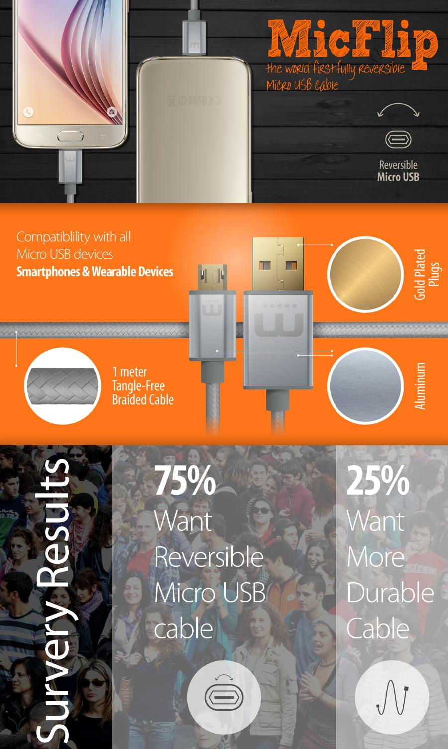 infographie-micflip Test : MicFlip, le premier câble micro-USB réversible... enfin !