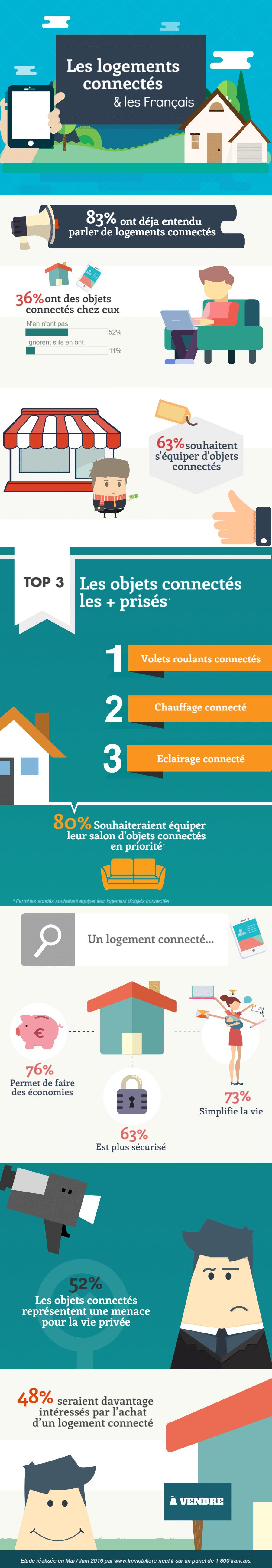Infographie-les-logements-connectes Infographie : les logements connectés et les Français