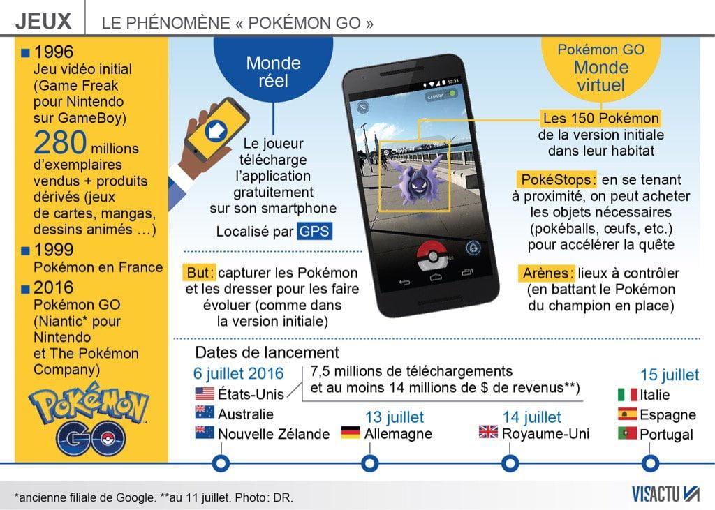 pokemon-go-visactu Infographie : le phénomène Pokémon Go