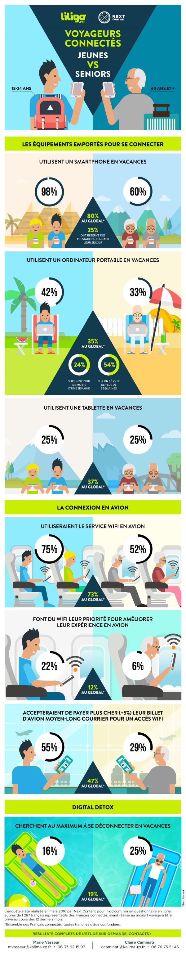 voyageurs-connectes-jeunes-vs-seniors_LILIGO.com-2 Infographie : l'utilisation d'Internet par les Français pendant les vacances