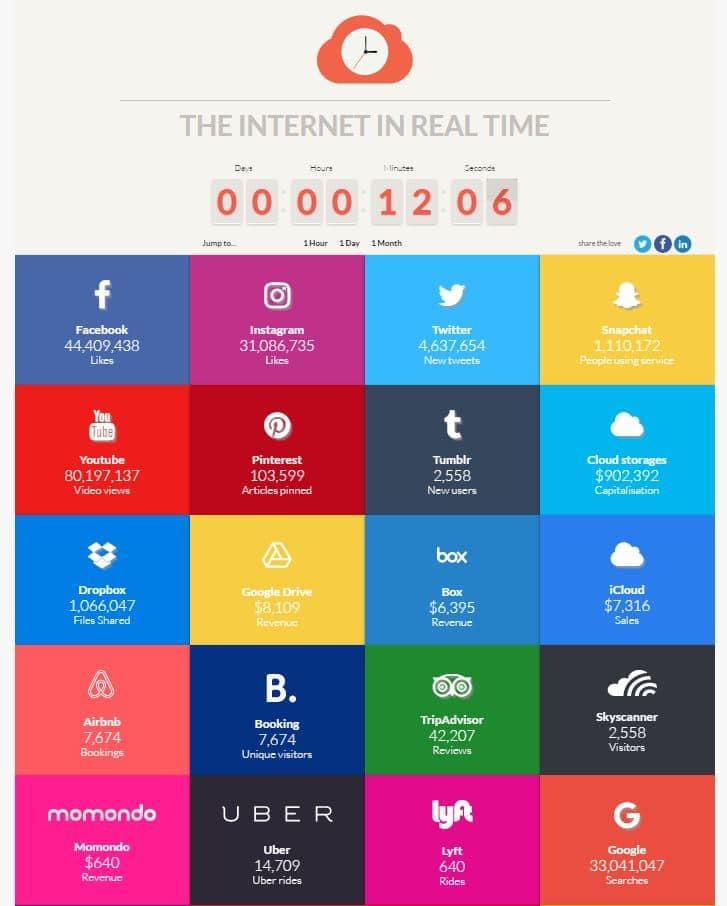internet-real-time-view La vue en temps réel de tout ce qui se passe sur Internet chaque seconde !