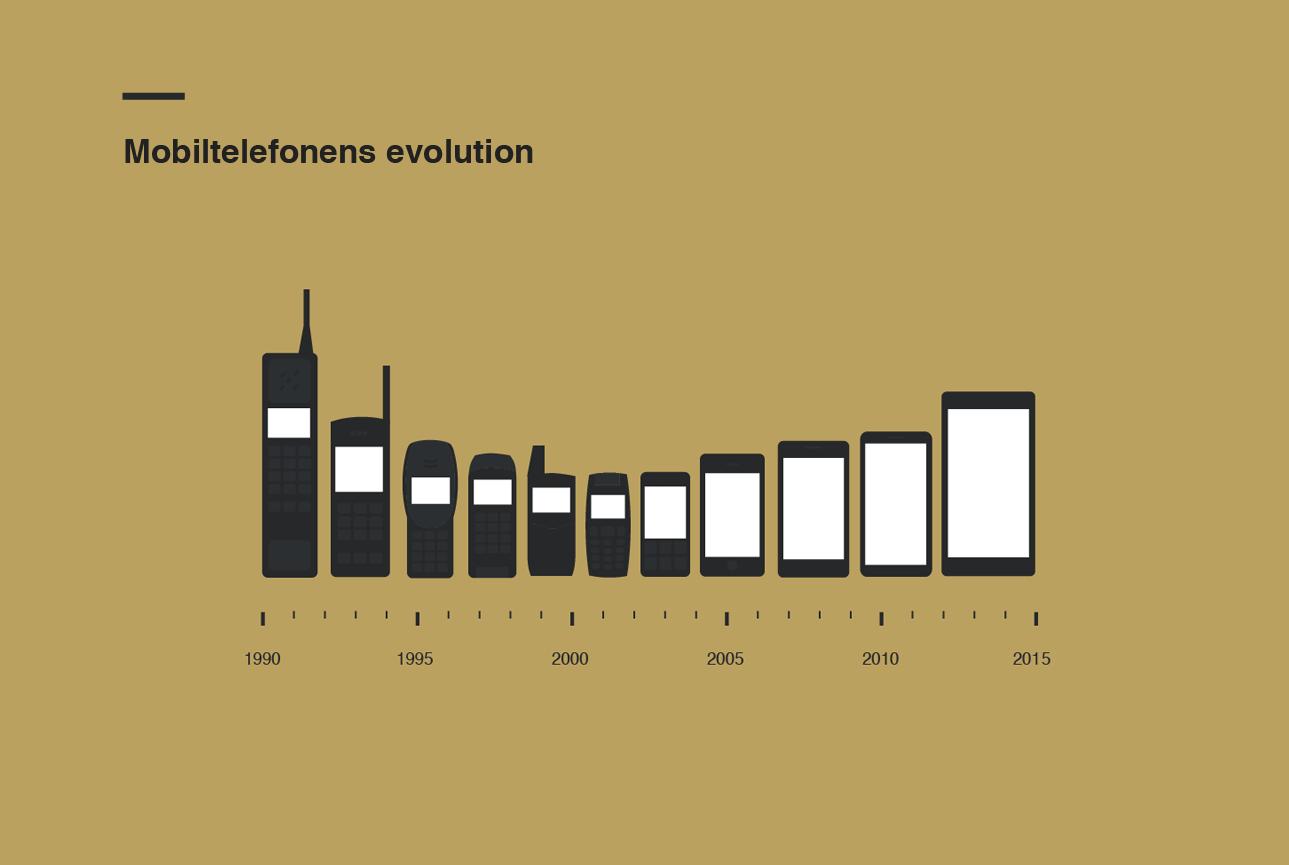 Mobile-Phone-Evolution L'image du jour : l'évolution de la taille des téléphones portables !