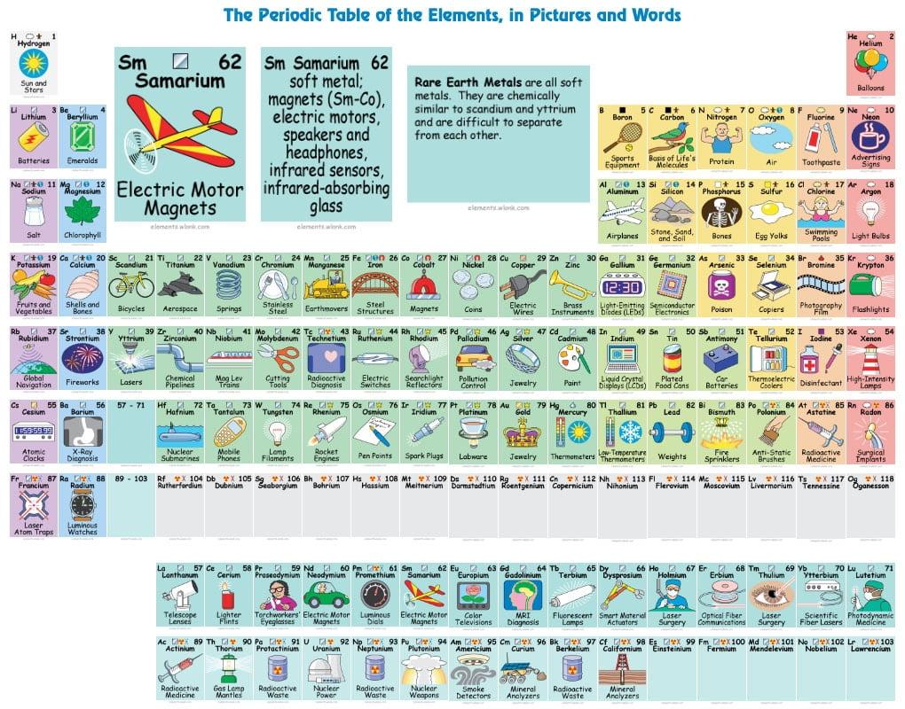 Le tableau p riodique des l ments en infographie for Tableau elements