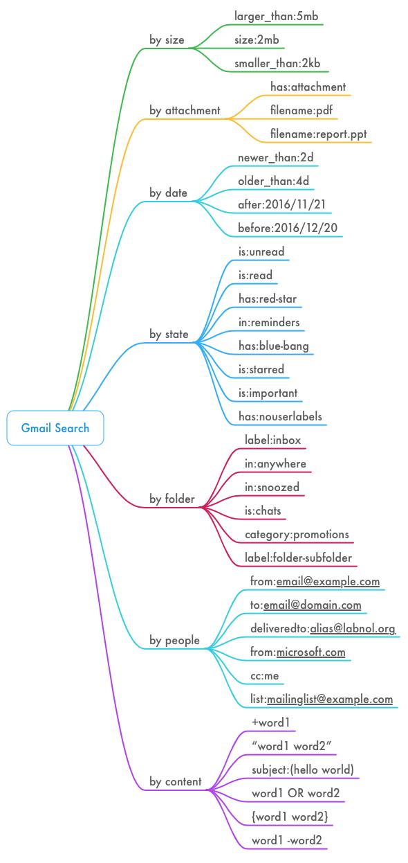 astuces-de-recherche-gmail Quelques astuces pour retrouver facilement des mails dans Gmail