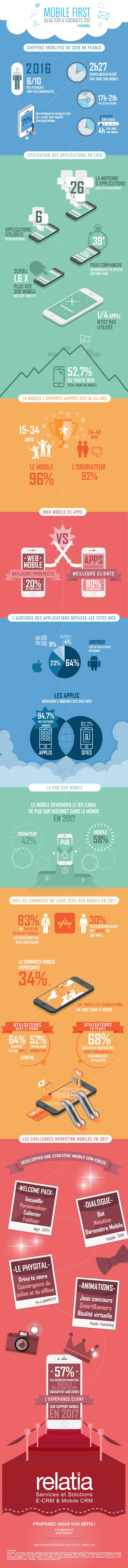 Infographie-Relatia Infographie : quelles tendances pour l'utilisation des smartphone !