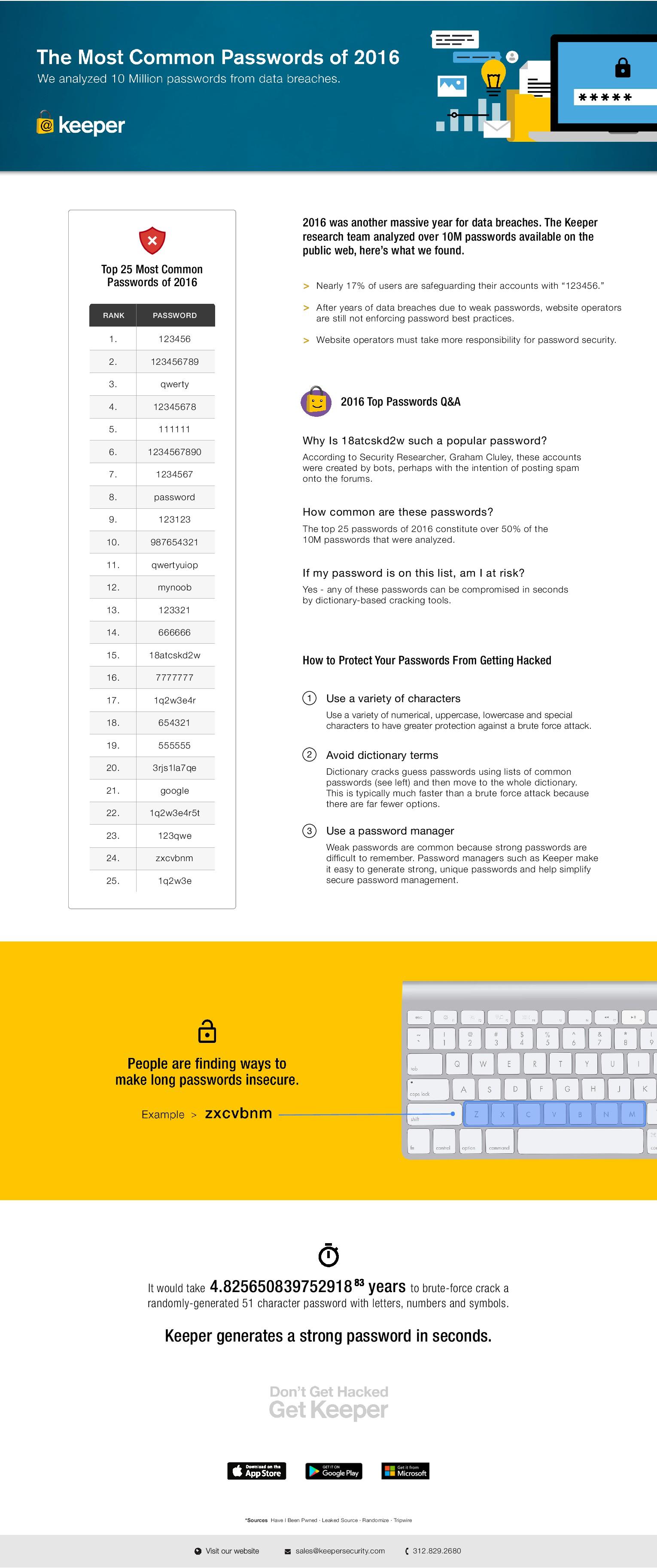Most-Common-Passwords-of-2016-Keeper-Security-Study Et les 25 pires mots de passe de 2016 sont...