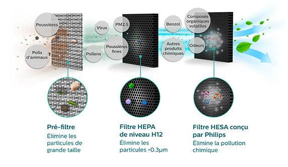 filter-banner-fr-l-new-e1487771959405 Test : GoPure de Philips, le purifieur d'air pour la voiture !