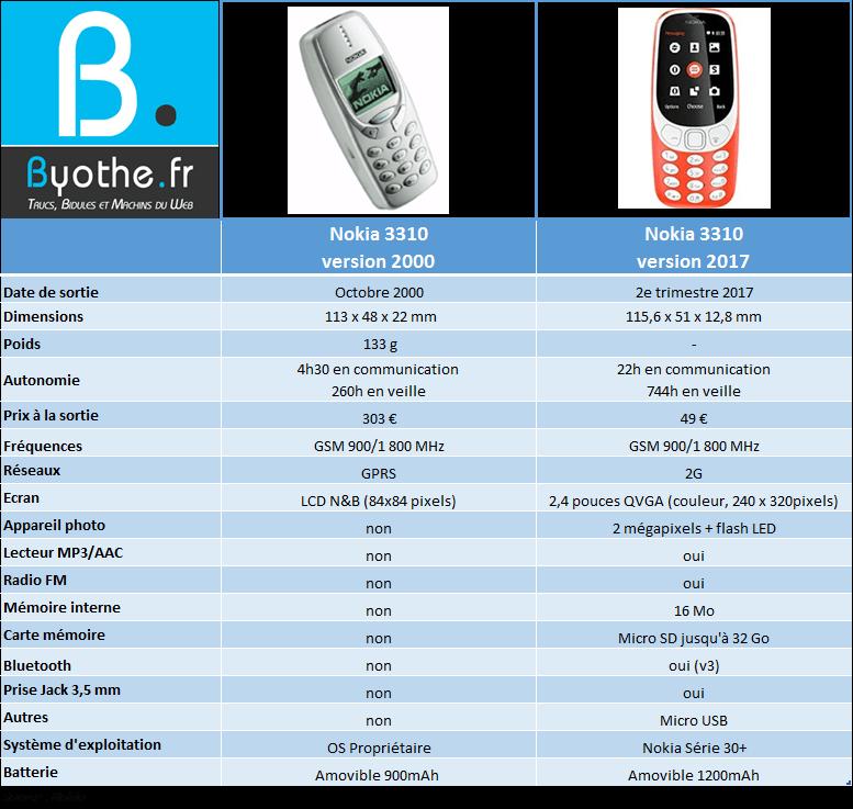 nokia3310-comparaison Tout ce que vous devez savoir sur le nouveau Nokia 3310