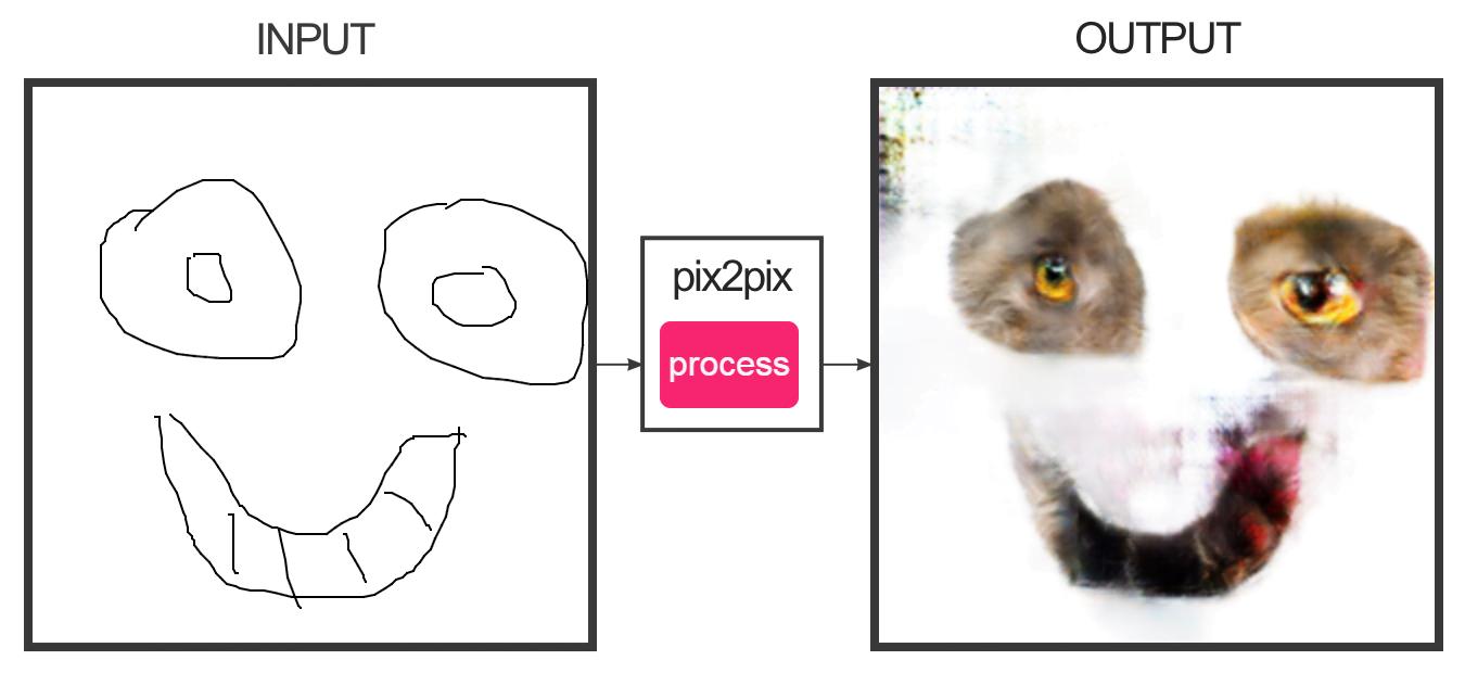 pix2pix2 Ce site transforme vos dessins en horribles monstres chats !