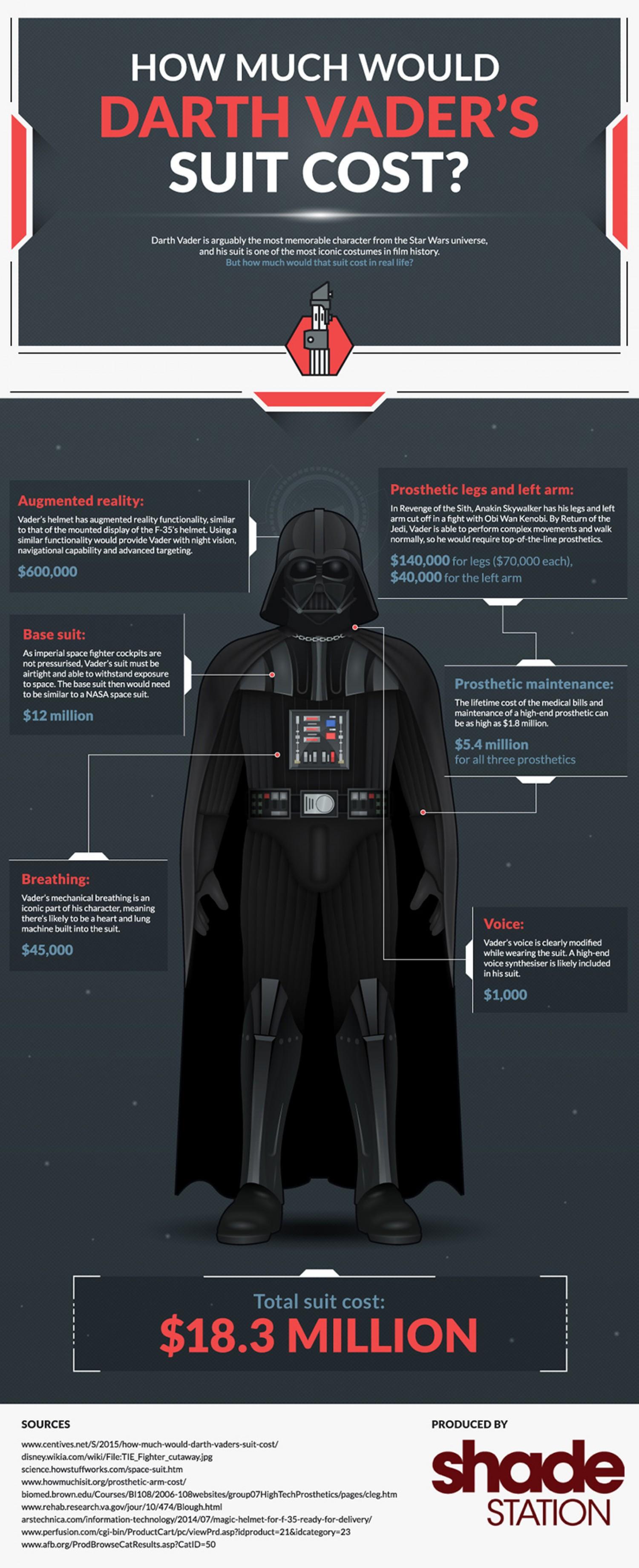 how-much-would-darth-vaders-suit-cost-in-real-life #Infographie : Combien coûterait le costume de Dark Vador dans la vraie vie ?