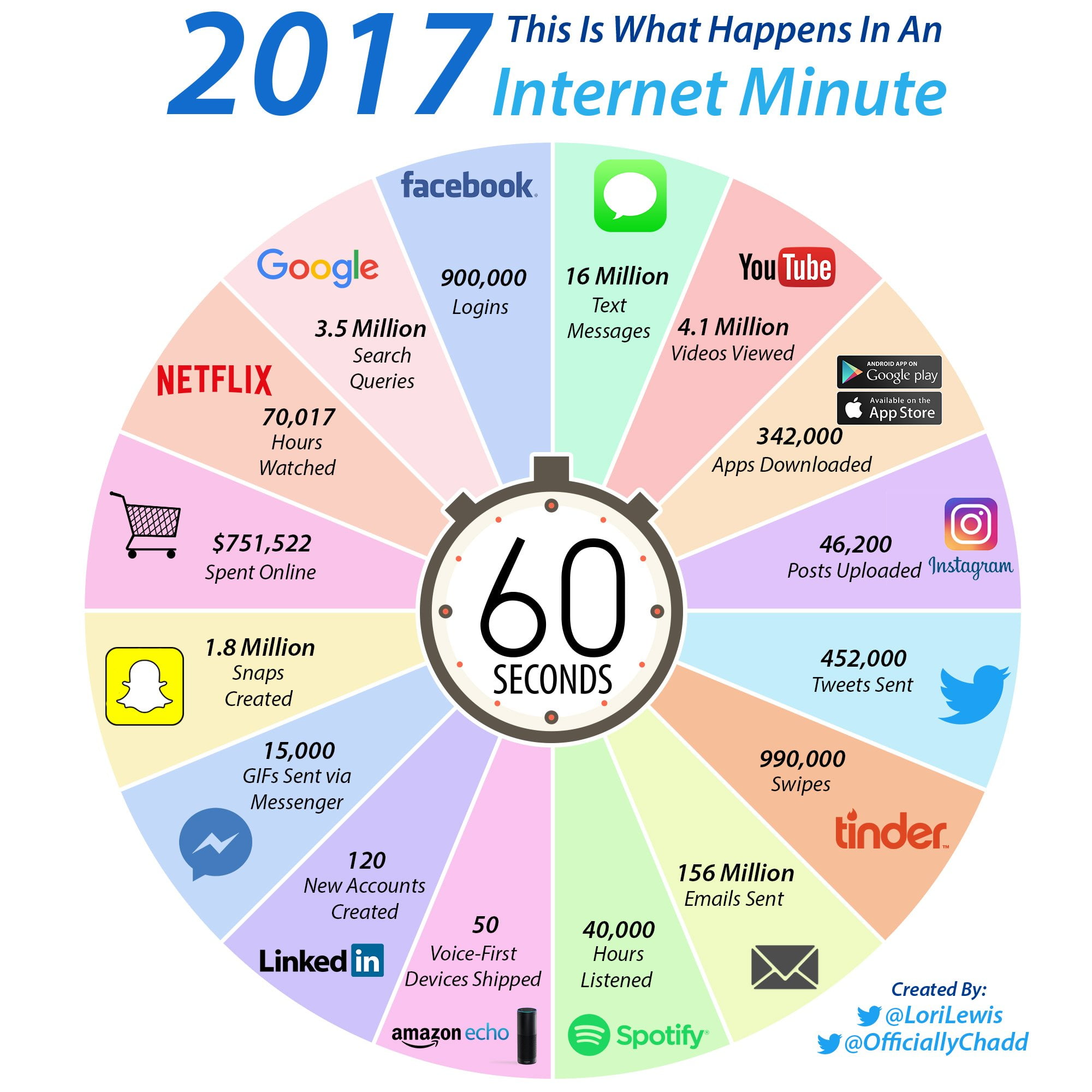 internet-minute-2017 Infographie : voici ce qui se passe en une minute sur Internet (version 2017)