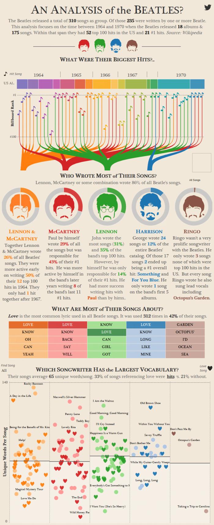 Beatles-Analysis-700x1712 Infographie : petite analyse des Beatles et de leurs chansons...