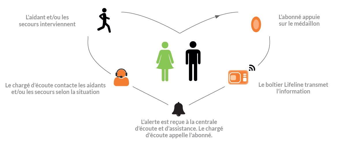 teleassistance Libr'Alerte, l'offre de téléassistance à domicile innovante