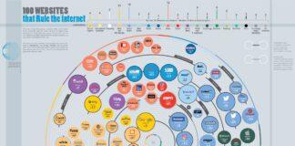 les-100-sites-plus-influents-internet-324x160 Home