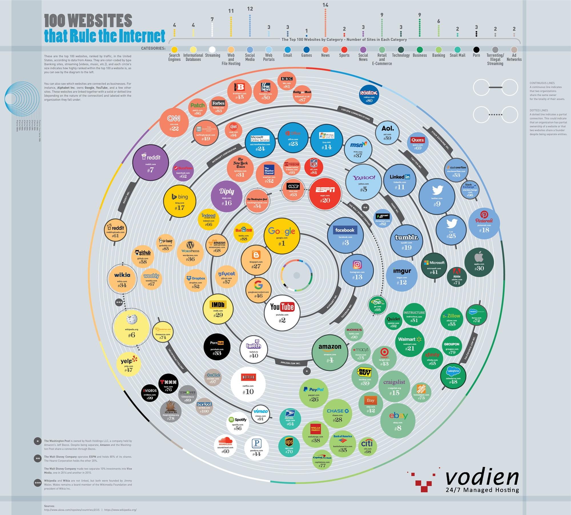 les-100-sites-plus-influents-internet #Infographie : les 100 sites les plus influents d'Internet