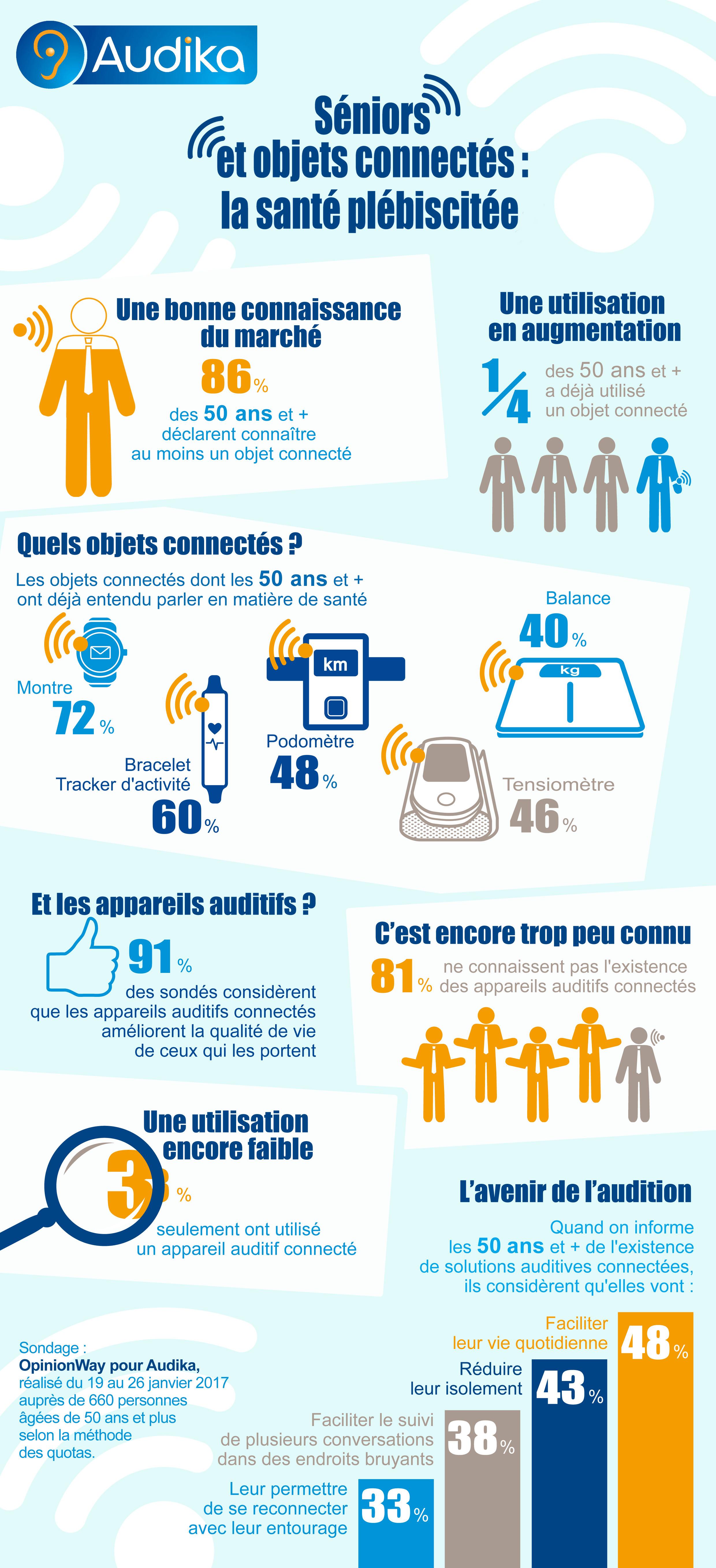 AUDIKA-Connectés03B Infographie : Quels objets connectés pour les seniors ?
