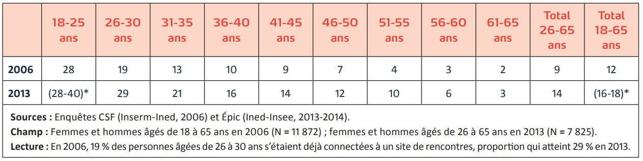 Les sites de rencontres francais