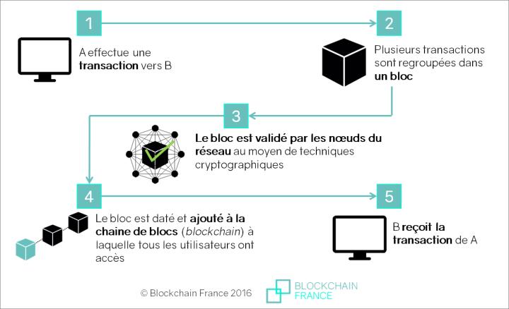 """fonctionnement-blockchain1 Dis papa, c'est quoi une """"blockchain"""" ?"""