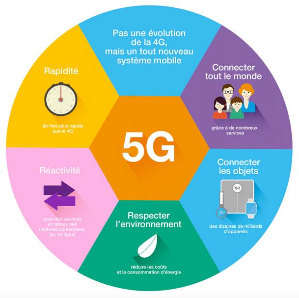 avantages-5G 5 choses à savoir sur la 5G