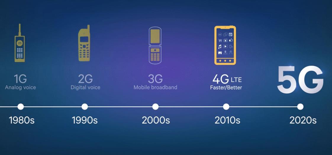 evolution-data-4G-5G 5 choses à savoir sur la 5G