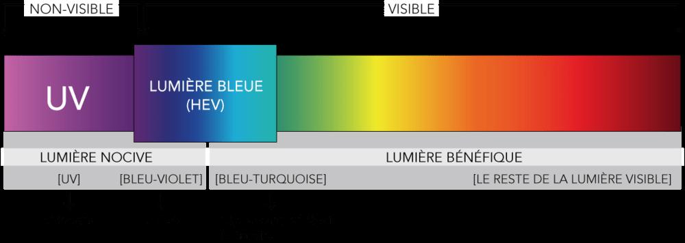 lumiere-bleue Eye Saver : un logiciel pour protéger vos yeux des effets néfastes de votre écran d'ordinateur !