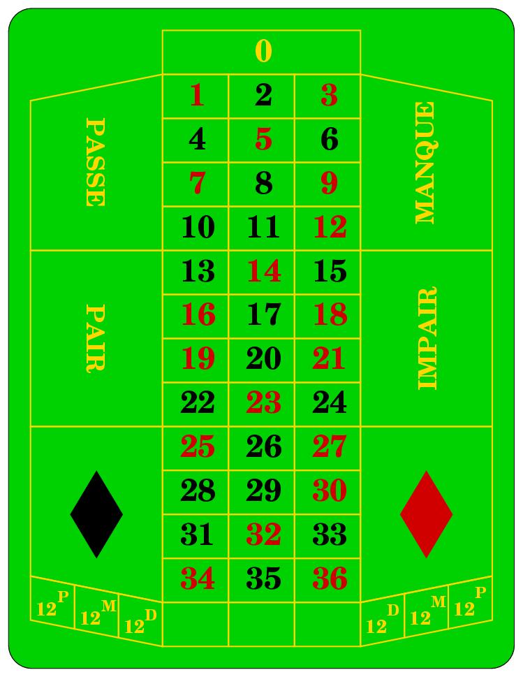 Roulette_frz De la roulette de casino à la roulette en ligne...