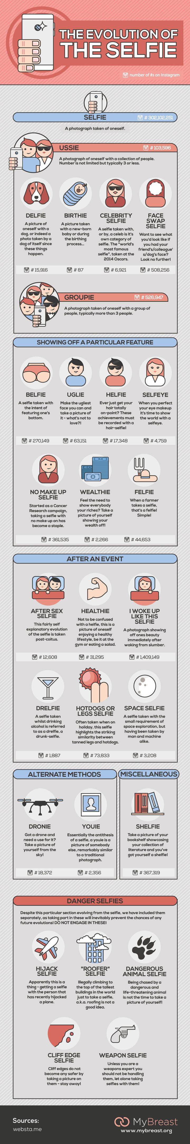 Selfie-evolution-infographic Infographie : Selfie, Ussie, Delfie... connaissez-vous toutes les sortes de Selfies ?