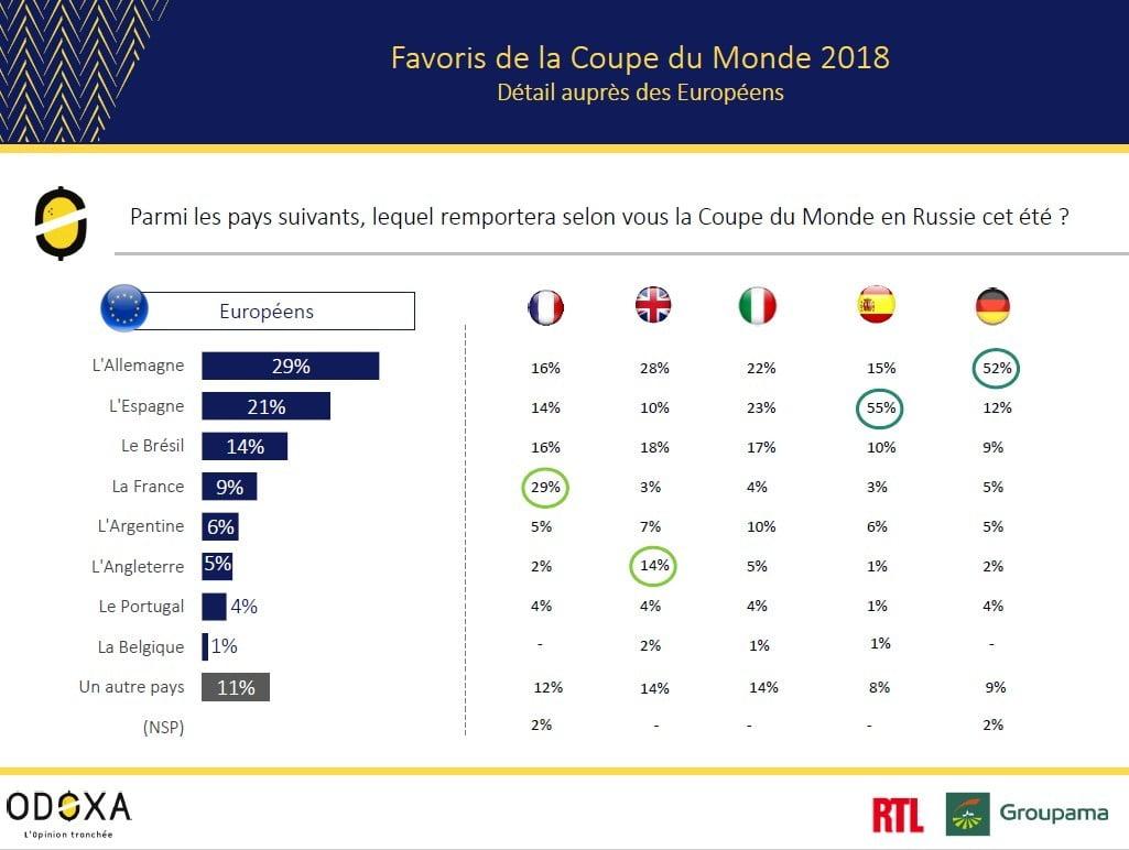 favoris-coupe-du-monde Tout savoir sur la Coupe du monde de Football 2018 en Russie