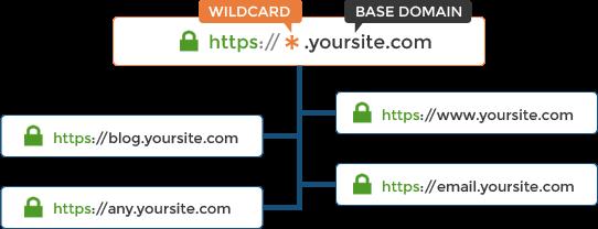Comment-fonctionne-le-certificat-SSL-Wildcard Top 10 des fournisseurs de certificats SSL Wildcard les moins chers