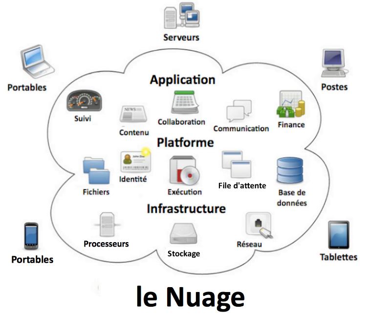 Nuage33 Cloud computing, quelles solutions pour les PME ?