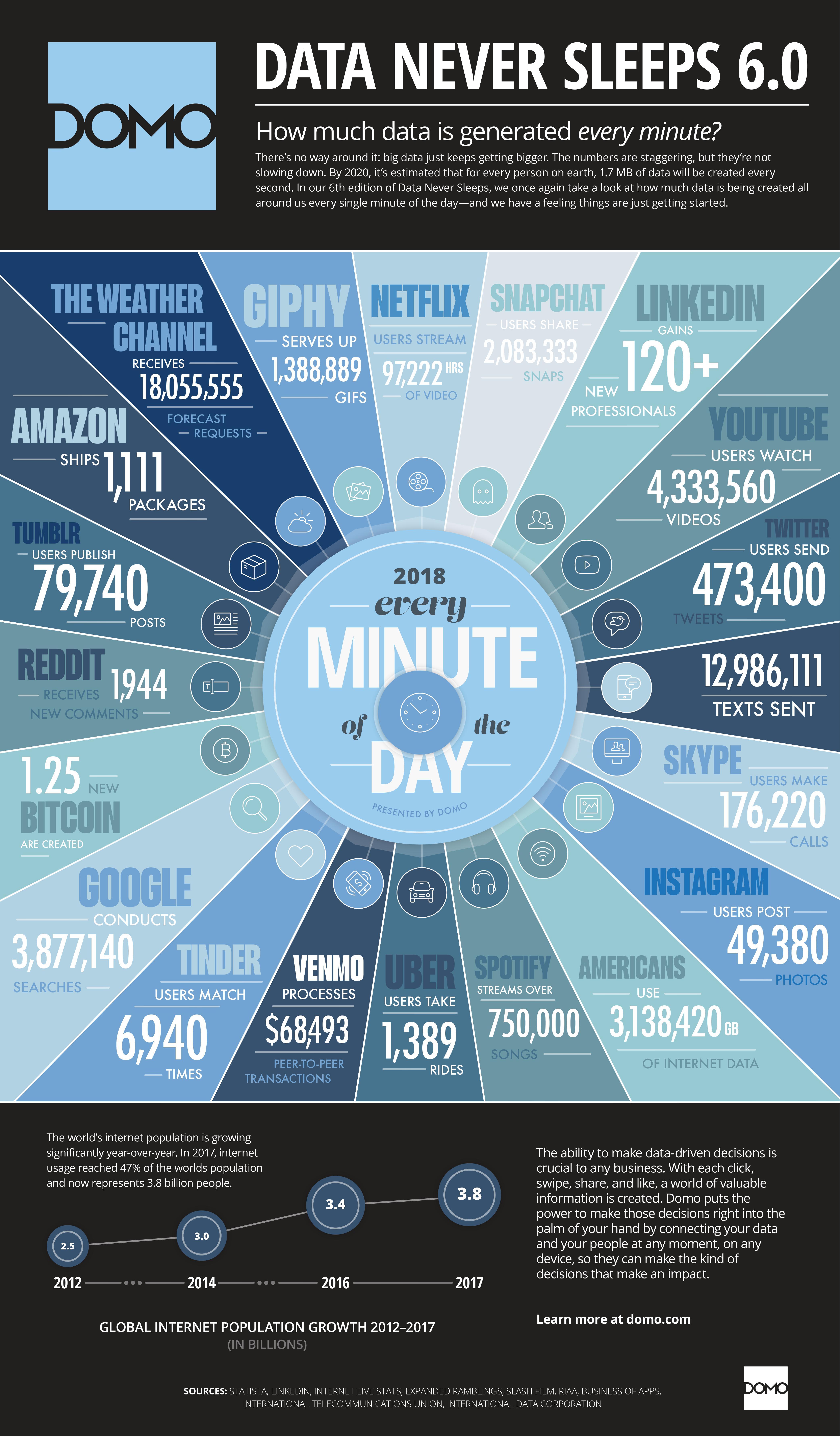 data-never-sleeps-6-data Quelle quantité de données est générée chaque minute sur Internet version 2018