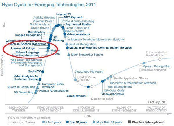 hype-cycle-ido L'Internet des Objets (IoT) révolutionne le monde. Mais quelle est son histoire ?