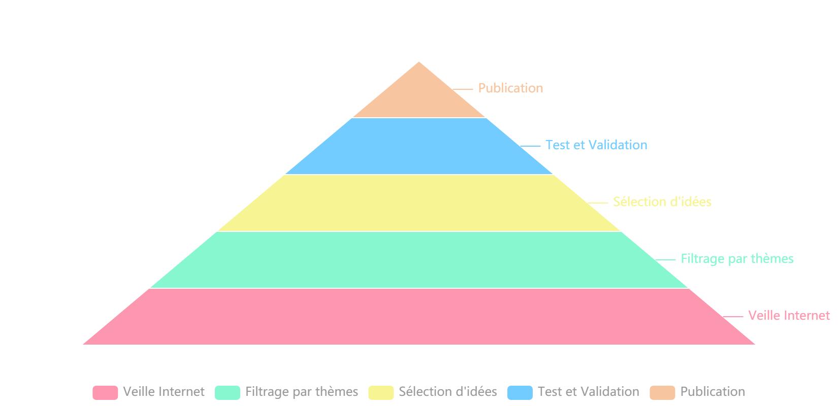 charts-factory-pyramide-etape-publication Créer et télécharger de jolis graphiques et diagrammes avec le site Charts Factory