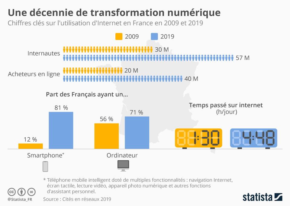 statista-infographie-utilisation-internet-2019-france Infographie : Quelques chiffres clés sur l'utilisation d'Internet en France